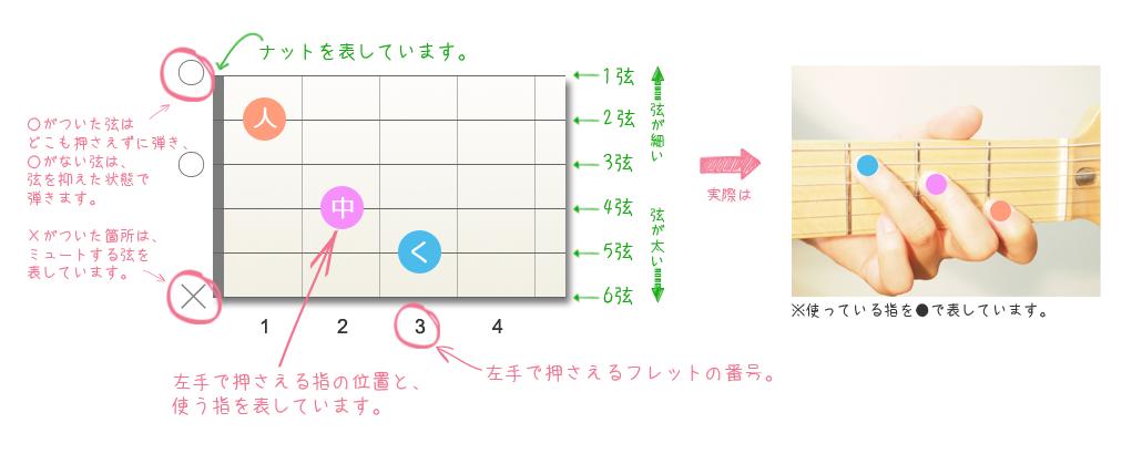 コード表とは、コードの押さえ方を指板図上で表したもので、「どの指で」、「何フレット目の」、「何番目の弦を弾くのか」を、視覚的に見ることができます。